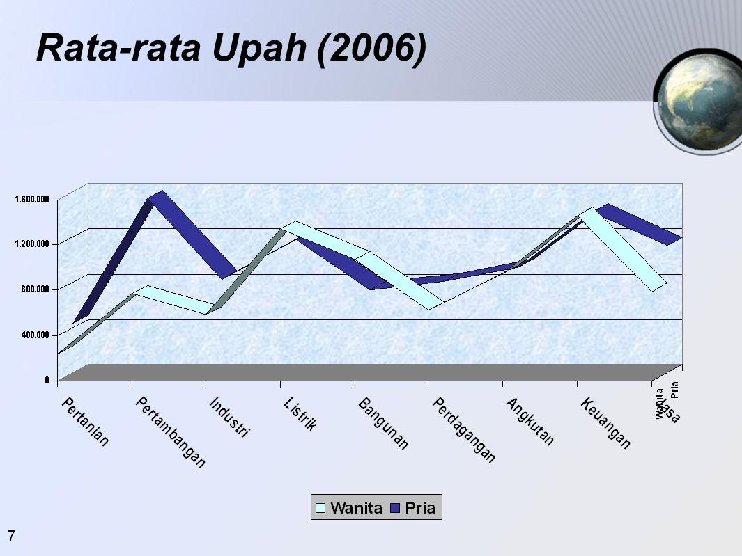 7 Rata-rata Upah (2006)