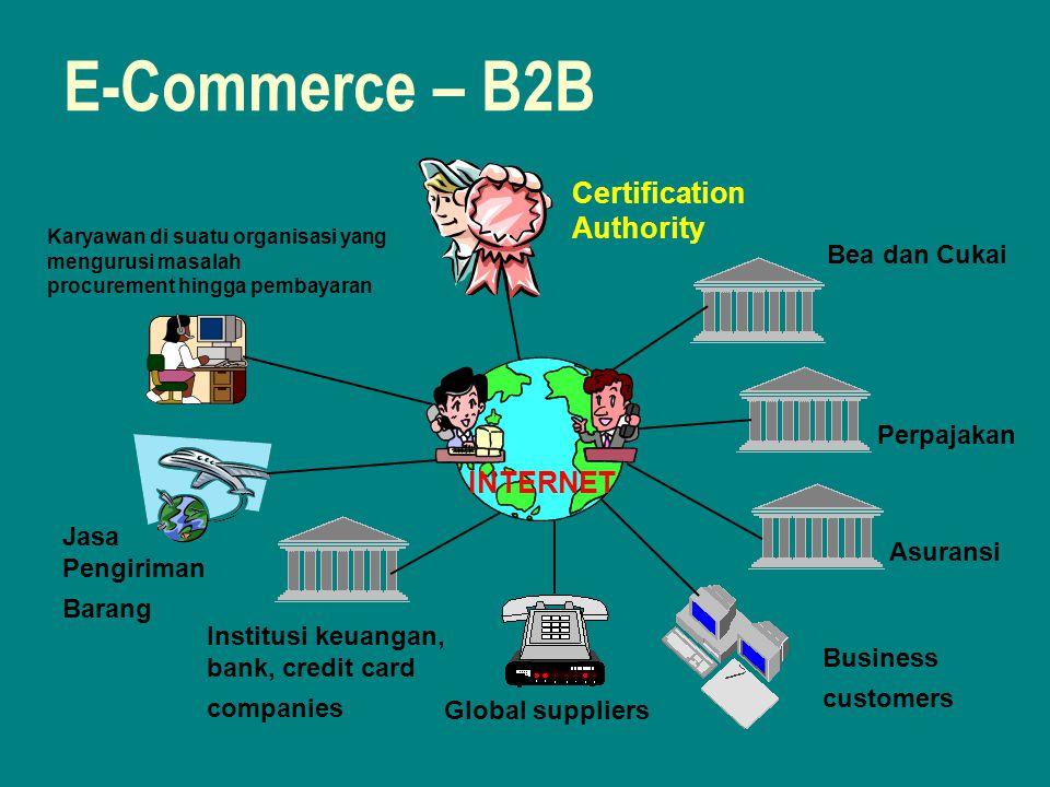 E-Commerce – B2B Karyawan di suatu organisasi yang mengurusi masalah procurement hingga pembayaran Institusi keuangan, bank, credit card companies Global suppliers Business customers Perpajakan Bea dan Cukai Jasa Pengiriman Barang Certification Authority Asuransi INTERNET
