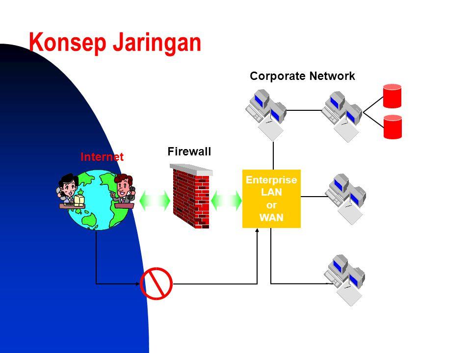 Konsep Jaringan Enterprise LAN or WAN Internet Firewall Corporate Network