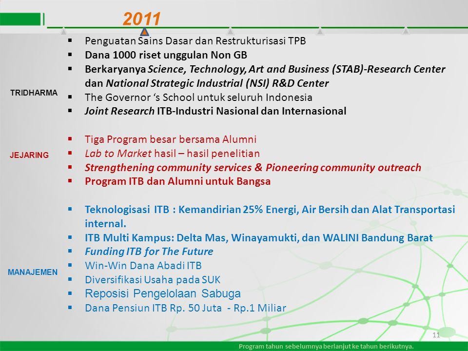11  Penguatan Sains Dasar dan Restrukturisasi TPB  Dana 1000 riset unggulan Non GB  Berkaryanya Science, Technology, Art and Business (STAB)-Resear