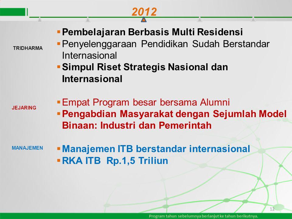 12  Pembelajaran Berbasis Multi Residensi  Penyelenggaraan Pendidikan Sudah Berstandar Internasional  Simpul Riset Strategis Nasional dan Internasi