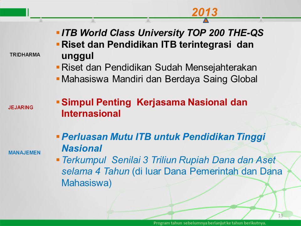 13  ITB World Class University TOP 200 THE-QS  Riset dan Pendidikan ITB terintegrasi dan unggul  Riset dan Pendidikan Sudah Mensejahterakan  Mahas