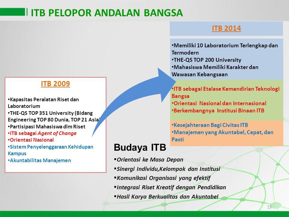 15 ITB 2009 • Kapasitas Peralatan Riset dan Laboratorium • THE-QS TOP 351 University (Bidang Engineering TOP 80 Dunia, TOP 21 Asia) • Partisipasi Maha