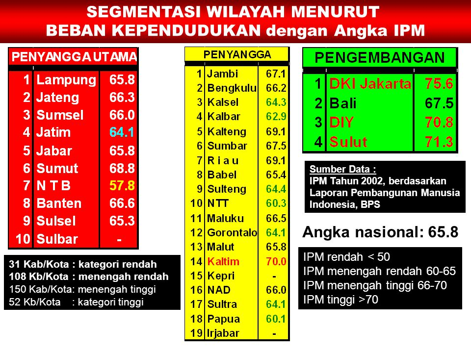 SEGMENTASI WILAYAH MENURUT BEBAN KEPENDUDUKAN dengan Angka IPM Sumber Data : IPM Tahun 2002, berdasarkan Laporan Pembangunan Manusia Indonesia, BPS Angka nasional: 65.8 IPM rendah < 50 IPM menengah rendah 60-65 IPM menengah tinggi 66-70 IPM tinggi >70 31 Kab/Kota : kategori rendah 108 Kb/Kota : menengah rendah 150 Kab/Kota: menengah tinggi 52 Kb/Kota : kategori tinggi