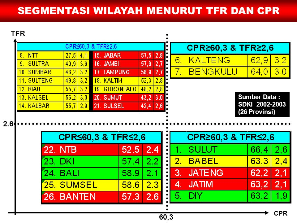 60,3 2.6 TFR CPR SEGMENTASI WILAYAH MENURUT TFR DAN CPR Sumber Data : SDKI 2002-2003 (26 Provinsi)