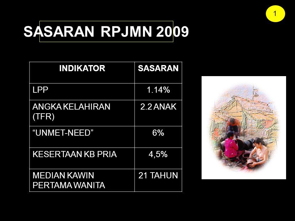 SASARAN RPJMN 2009 INDIKATORSASARAN LPP1.14% ANGKA KELAHIRAN (TFR) 2.2 ANAK UNMET-NEED 6% KESERTAAN KB PRIA4,5% MEDIAN KAWIN PERTAMA WANITA 21 TAHUN 1
