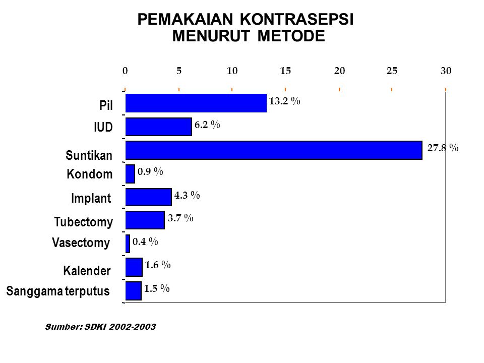 PEMAKAIAN KONTRASEPSI MENURUT METODE 13.2 % 6.2 % 27.8 % 0.9 % 4.3 % 3.7 % 0.4 % 1.6 % 1.5 % 051015202530 Pil IUD Suntikan Kondom Implant Tubectomy Vasectomy Kalender Sanggama terputus Sumber: SDKI 2002-2003