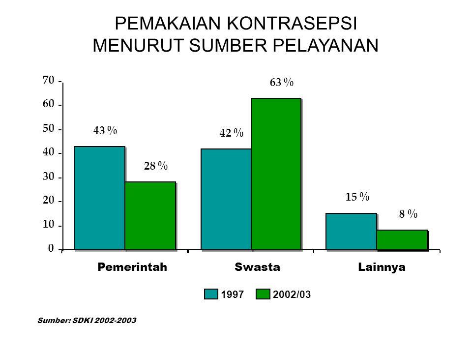 PEMAKAIAN KONTRASEPSI MENURUT SUMBER PELAYANAN 43 % 42 % 15 % 28 % 63 % 8 % 0 10 20 30 40 50 60 70 PemerintahSwastaLainnya 19972002/03 Sumber: SDKI 2002-2003