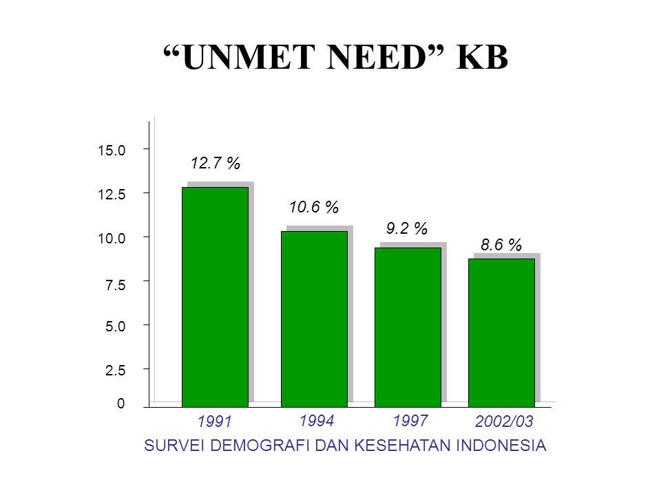 """UNMET NEED"" KB 0 2.5 15.0 12.5 10.0 7.5 5.0 12.7 % 10.6 % 9.2 % 8.6 % 1991 19941997 2002/03 SURVEI DEMOGRAFI DAN KESEHATAN INDONESIA"