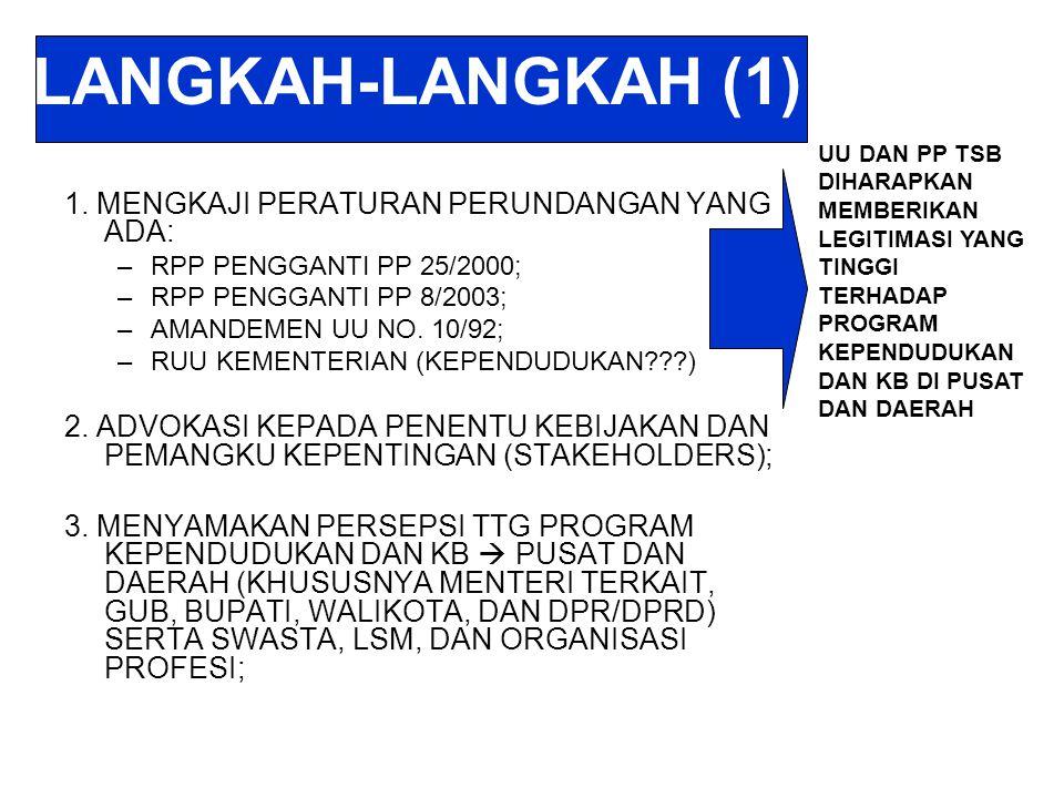 LANGKAH-LANGKAH (1) 1. MENGKAJI PERATURAN PERUNDANGAN YANG ADA: –RPP PENGGANTI PP 25/2000; –RPP PENGGANTI PP 8/2003; –AMANDEMEN UU NO. 10/92; –RUU KEM