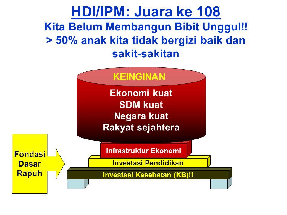 HDI/IPM: Juara ke 108 Kita Belum Membangun Bibit Unggul!.
