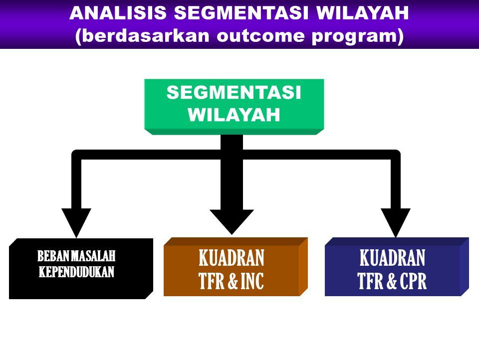 BEBAN MASALAH KEPENDUDUKAN SEGMENTASI WILAYAH KUADRAN TFR & INC KUADRAN TFR & CPR ANALISIS SEGMENTASI WILAYAH (berdasarkan outcome program)