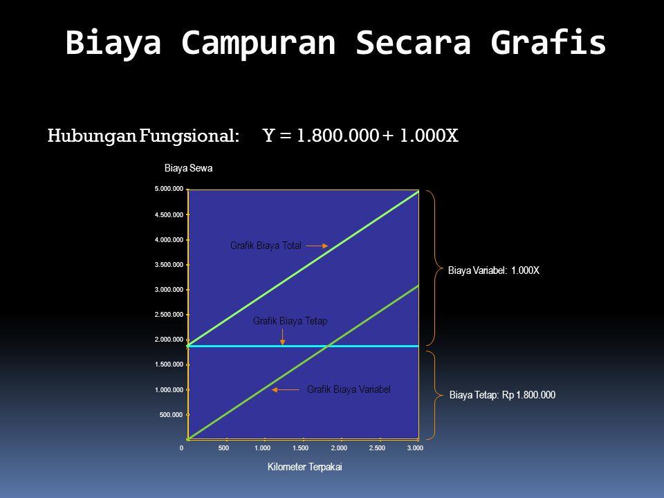 Biaya Campuran Secara Grafis 5001.0001.5002.0002.5003.000 500.000 1.000.000 2.000.000 1.500.000 2.500.000 3.500.000 3.000.000 4.000.000 4.500.000 5.000.000 0 Kilometer Terpakai Biaya Sewa Grafik Biaya Total Grafik Biaya Tetap Grafik Biaya Variabel Biaya Variabel: 1.000X Biaya Tetap: Rp 1.800.000 Hubungan Fungsional: Y = 1.800.000 + 1.000X