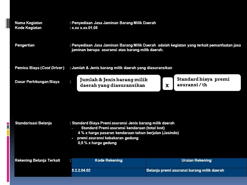 Nama Kegiatan:Penyediaan Jasa Jaminan Barang Milik Daerah Kode Kegiatan:x.xx x.xx.01.05 Pengertian:Penyediaan Jasa Jaminan Barang Milik Daerah adalah kegiatan yang terkait pemanfaatan jasa jaminan berupa asuransi atas barang milik daerah.