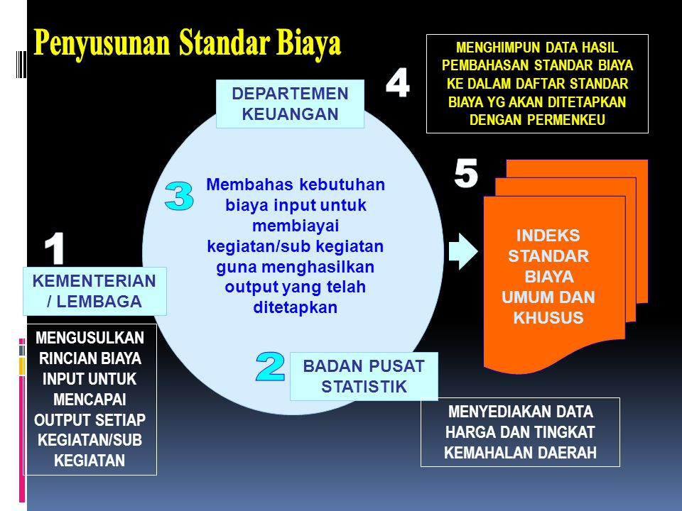 KEMENTERIAN / LEMBAGA DEPARTEMEN KEUANGAN BADAN PUSAT STATISTIK Membahas kebutuhan biaya input untuk membiayai kegiatan/sub kegiatan guna menghasilkan output yang telah ditetapkan INDEKS STANDAR BIAYA UMUM DAN KHUSUS MENYEDIAKAN DATA HARGA DAN TINGKAT KEMAHALAN DAERAH MENGUSULKAN RINCIAN BIAYA INPUT UNTUK MENCAPAI OUTPUT SETIAP KEGIATAN/SUB KEGIATAN MENGHIMPUN DATA HASIL PEMBAHASAN STANDAR BIAYA KE DALAM DAFTAR STANDAR BIAYA YG AKAN DITETAPKAN DENGAN PERMENKEU