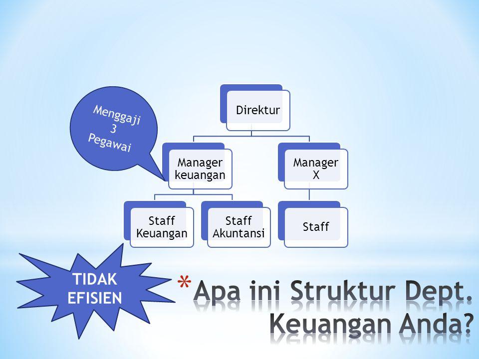 Direktur Manager keuangan Staff Keuangan Staff Akuntansi Manager X Staff Menggaji 3 Pegawai TIDAK EFISIEN