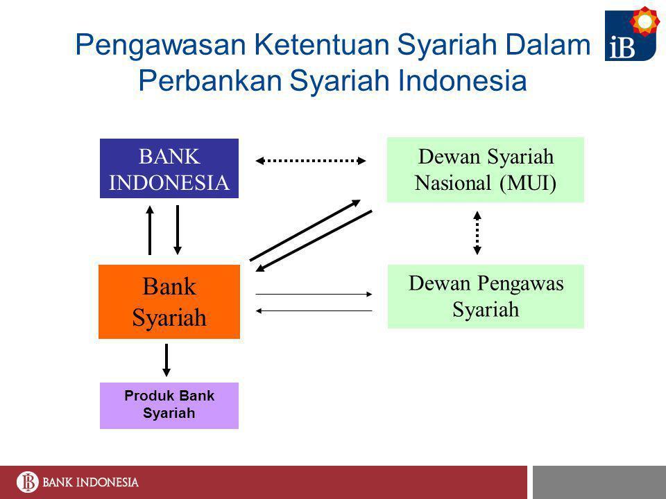 Pengawasan Ketentuan Syariah Dalam Perbankan Syariah Indonesia Dewan Syariah Nasional (MUI) Dewan Pengawas Syariah Bank Syariah BANK INDONESIA Produk