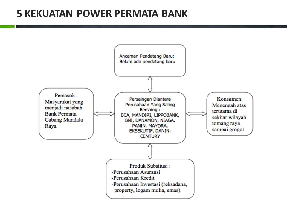5 KEKUATAN POWER PERMATA BANK