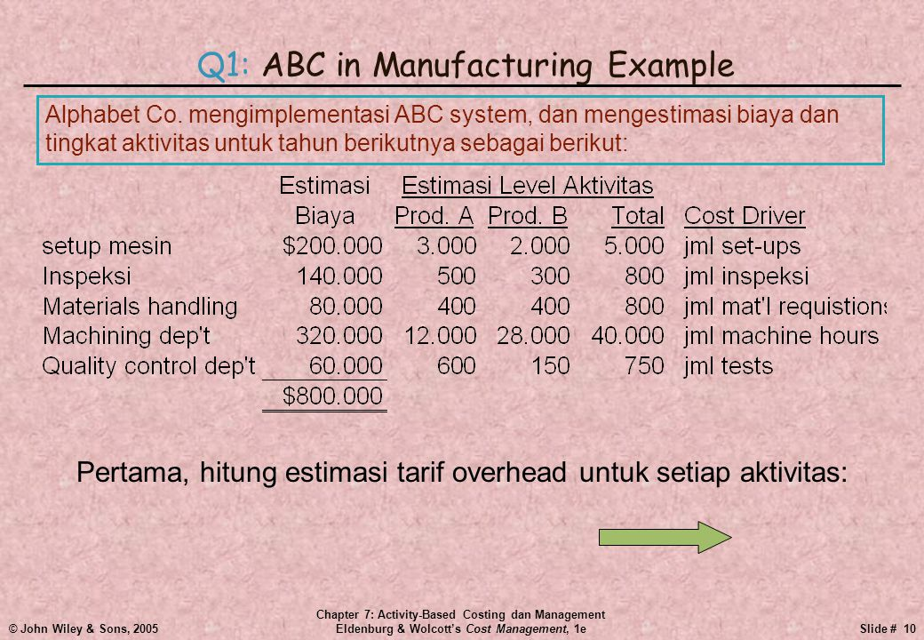 © John Wiley & Sons, 2005 Chapter 7: Activity-Based Costing dan Management Eldenburg & Wolcott's Cost Management, 1eSlide # 10 Q1: ABC in Manufacturing Example Alphabet Co.