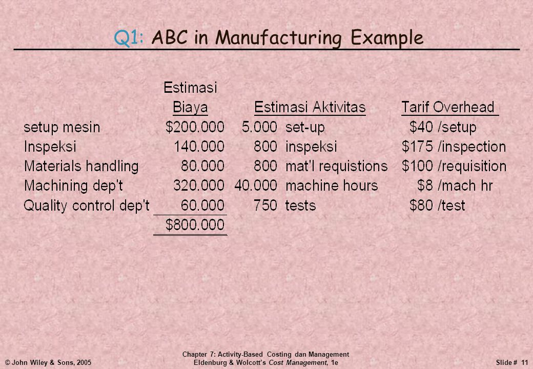 © John Wiley & Sons, 2005 Chapter 7: Activity-Based Costing dan Management Eldenburg & Wolcott's Cost Management, 1eSlide # 11 Q1: ABC in Manufacturin