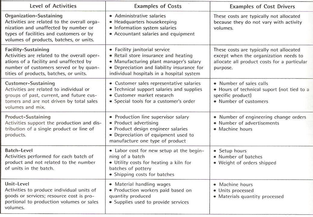 © John Wiley & Sons, 2005 Chapter 7: Activity-Based Costing dan Management Eldenburg & Wolcott's Cost Management, 1eSlide # 15
