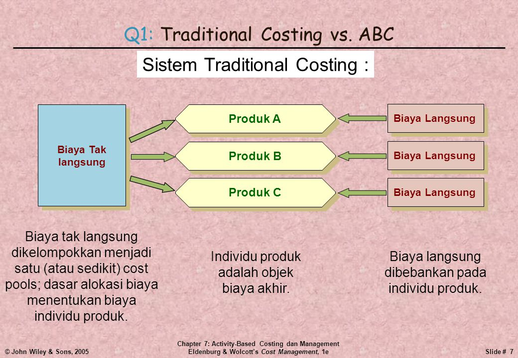 © John Wiley & Sons, 2005 Chapter 7: Activity-Based Costing dan Management Eldenburg & Wolcott's Cost Management, 1eSlide # 8 Q1: Traditional Costing vs.