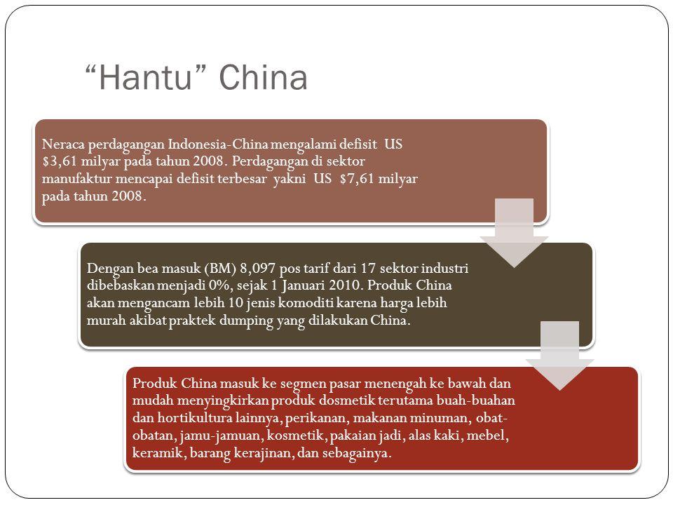 Hantu China Neraca perdagangan Indonesia-China mengalami defisit US $3,61 milyar pada tahun 2008.