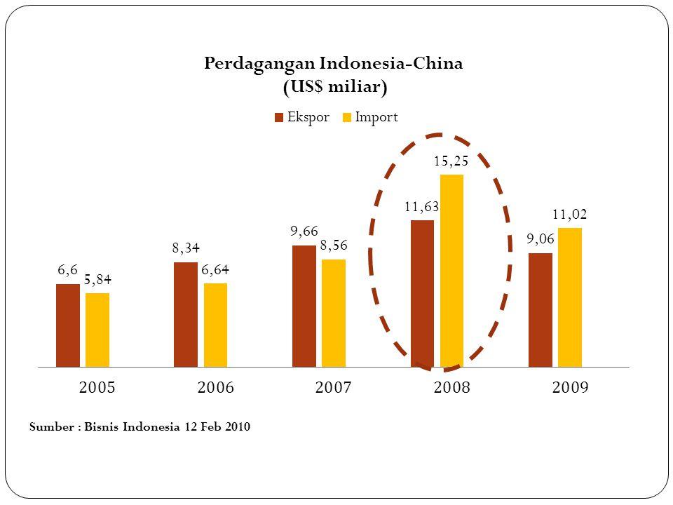 Sumber : Bisnis Indonesia 12 Feb 2010