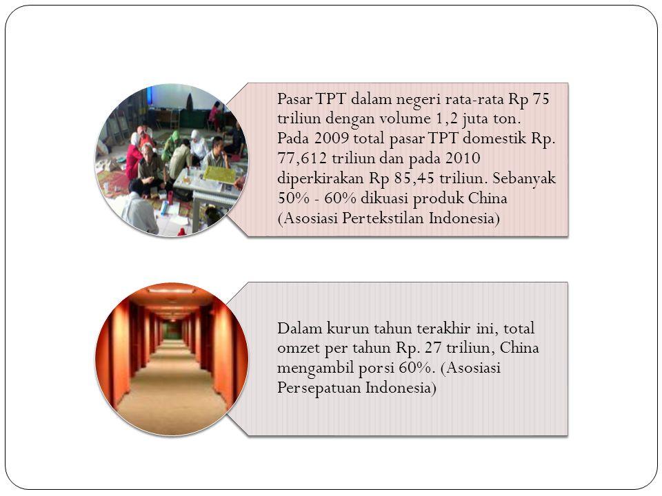 Pasar TPT dalam negeri rata-rata Rp 75 triliun dengan volume 1,2 juta ton.