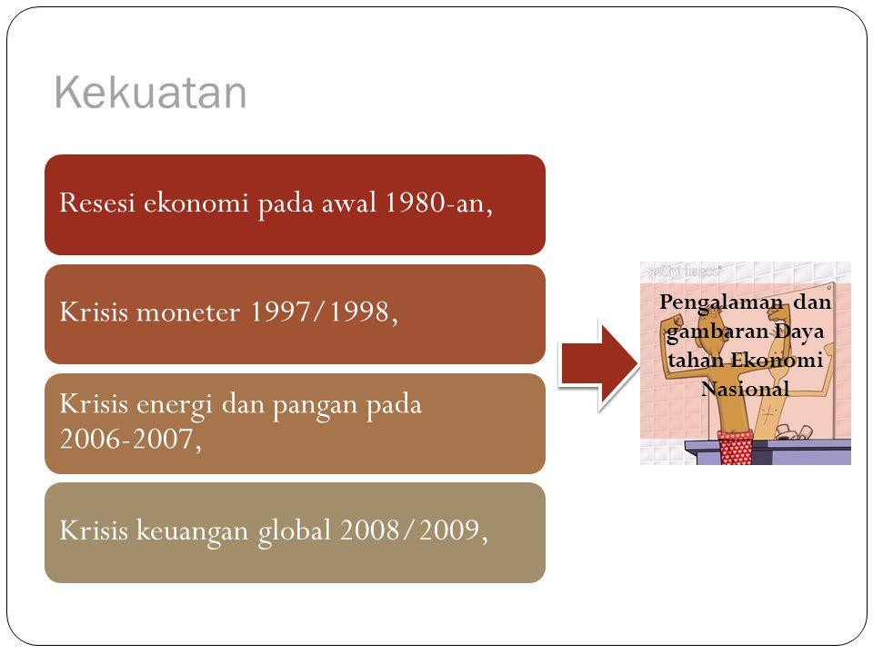 Resesi ekonomi pada awal 1980-an,Krisis moneter 1997/1998, Krisis energi dan pangan pada 2006-2007, Krisis keuangan global 2008/2009, Kekuatan Pengalaman dan gambaran Daya tahan Ekonomi Nasional