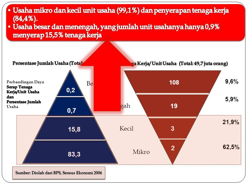 0,2 0,7 15,8 83,3 108 19 3 2 Besar Menengah Kecil Mikro 9,6% 5,9% 21,9% 62,5% Sumber: Diolah dari BPS, Sensus Ekonomi 2006