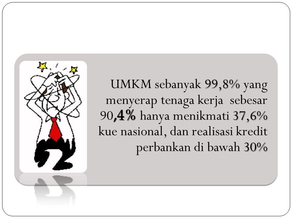 99,8%,4% 37,6% 30% UMKM sebanyak 99,8% yang menyerap tenaga kerja sebesar 90,4% hanya menikmati 37,6% kue nasional, dan realisasi kredit perbankan di bawah 30%