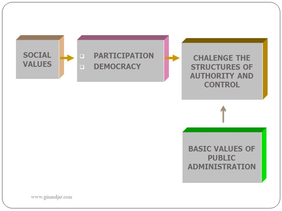 www.ginandjar.com 30 SOCIAL VALUES CHALENGE THE STRUCTURES OF AUTHORITY AND CONTROL  PARTICIPATION  DEMOCRACY BASIC VALUES OF PUBLIC ADMINISTRATION