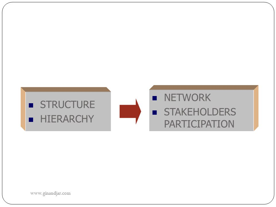 www.ginandjar.com 32  STRUCTURE  HIERARCHY  NETWORK  STAKEHOLDERS PARTICIPATION