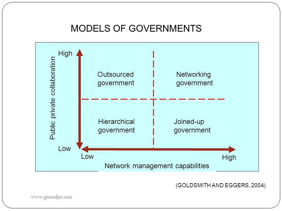 www.ginandjar.com 33 MODELS OF GOVERNMENTS High Low Outsourced government High Network management capabilities Public private collaboration Low Hierarchical government Joined-up government Networking government (GOLDSMITH AND EGGERS, 2004)