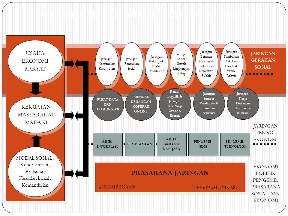 KERANGKA PENGEMBANGAN MASYARAKAT MADANI KEKUATAN MASYARAKAT MADANI KEKUATAN MASYARAKAT MADANI Jaringan Komunikasi Kerakyatan Jaringan Komunikasi Kerakyatan JARINGAN KEUANGAN KOPERASI ONLINE Retail, Logistik & Jaringan Tata Niaga Grosir & Eceran Jaringan Sumber Pendanaan & Jaminan Asuransi Jaringan Kerja Pertanian Dan Perin- dustrian PUSAT DATA DAN KOMUNIKASI PRASARANA JARINGAN ARUS INFORMASI ARUS INFORMASI ARUS BARANG DAN JASA ARUS BARANG DAN JASA PENGEMB.