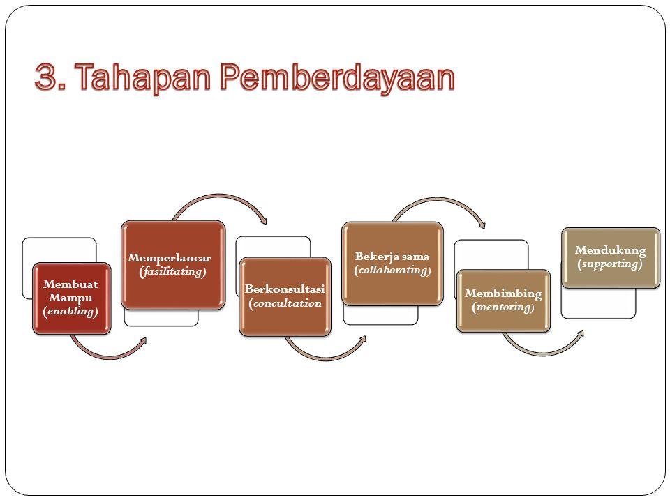 Membuat Mampu (enabling) Memperlancar (fasilitating) Berkonsultasi (concultation Bekerja sama (collaborating ) Membimbing (mentoring ) Mendukung (supporting)