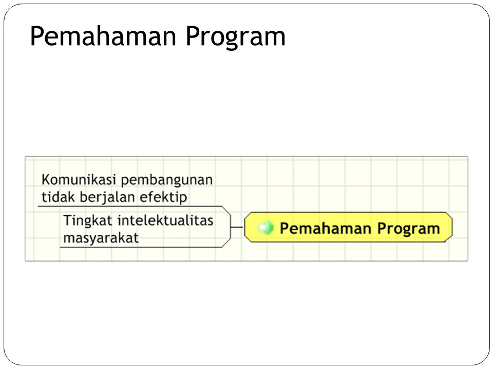 Pemahaman Program