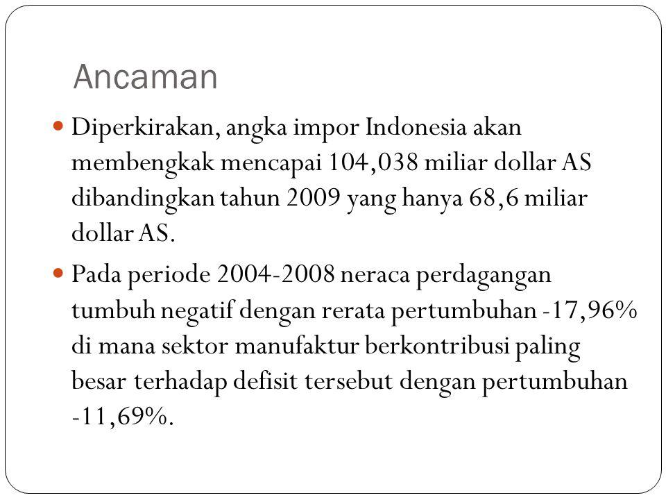 Ancaman  Diperkirakan, angka impor Indonesia akan membengkak mencapai 104,038 miliar dollar AS dibandingkan tahun 2009 yang hanya 68,6 miliar dollar AS.