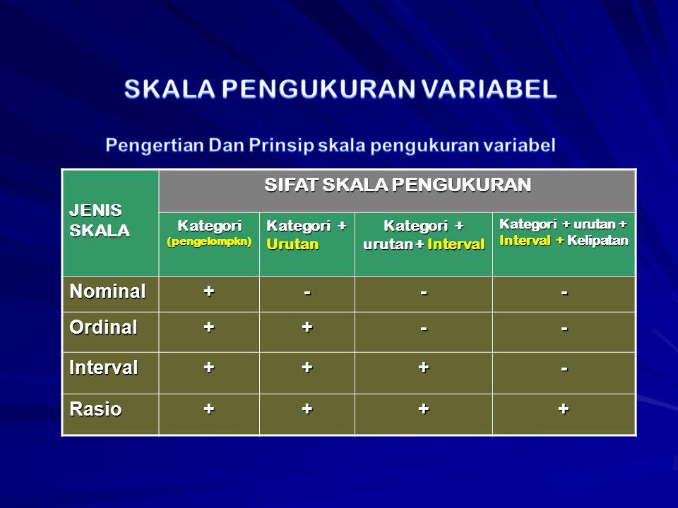 JENIS SKALA SIFAT SKALA PENGUKURAN Kategori (pengelompkn) Kategori + Urutan Kategori + urutan + Interval Kategori + urutan + Interval + Kelipatan Nominal+--- Ordinal++-- Interval+++- Rasio++++