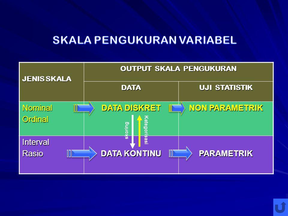 JENIS SKALA OUTPUT SKALA PENGUKURAN DATA UJI STATISTIK NominalOrdinal DATA DISKRET NON PARAMETRIK IntervalRasio DATA KONTINU PARAMETRIK Kategorisasi skoring