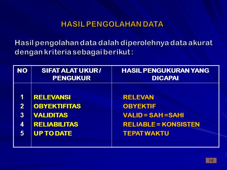NO SIFAT ALAT UKUR / PENGUKUR HASIL PENGUKURAN YANG DICAPAI 12345RELEVANSIOBYEKTIFITASVALIDITASRELIABILITAS UP TO DATE RELEVANOBYEKTIF VALID = SAH =SAHI RELIABLE = KONSISTEN TEPAT WAKTU
