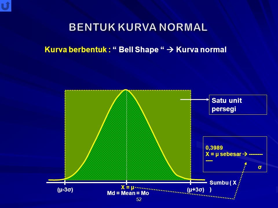 "52 Md = Mean = Mo Kurva berbentuk : "" Bell Shape ""  Kurva normal Sumbu ( X ) (μ-3σ)(μ+3σ) X = μ 0,3989 X = μ sebesar  -------- ---- σ Satu unit pers"