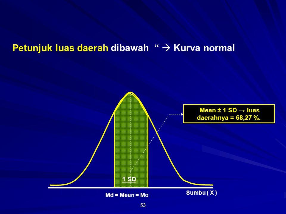 53 Md = Mean = Mo Petunjuk luas daerah dibawah  Kurva normal Sumbu ( X ) Mean ± 1 SD → luas daerahnya = 68,27 %.