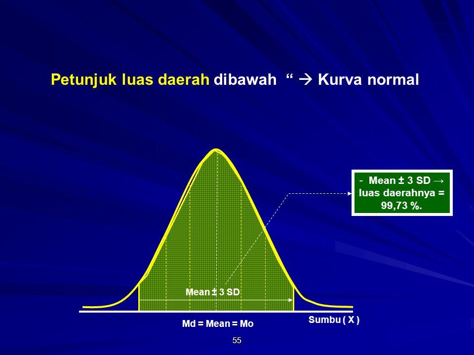 55 Md = Mean = Mo Sumbu ( X ) - Mean ± 3 SD → luas daerahnya = 99,73 %.