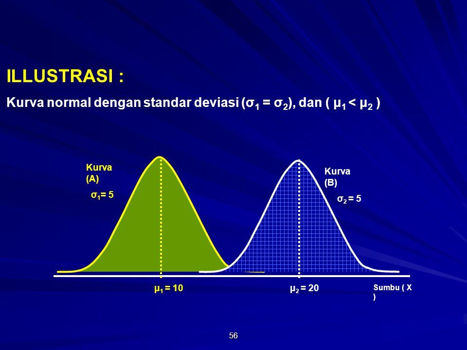 56 μ 1 = 10 ILLUSTRASI : Kurva normal dengan standar deviasi (σ 1 = σ 2 ), dan ( μ 1 < μ 2 ) Sumbu ( X ) μ 2 = 20 Kurva (B) σ 2 = 5 Kurva (A) σ 1 = 5