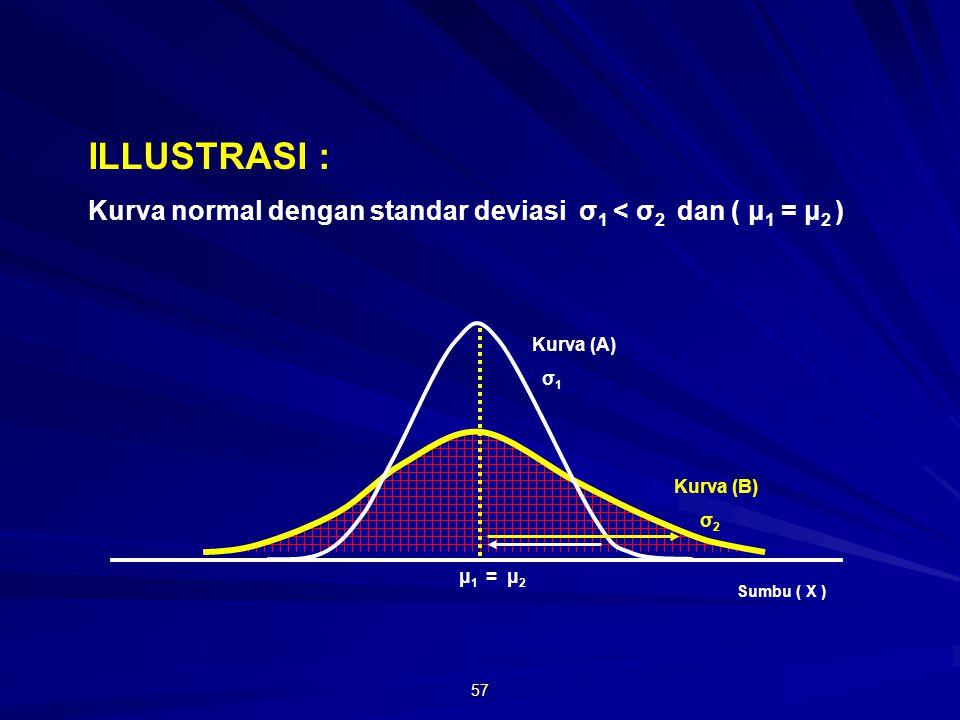57 μ 1 = μ 2 ILLUSTRASI : Kurva normal dengan standar deviasi σ 1 < σ 2 dan ( μ 1 = μ 2 ) Sumbu ( X ) Kurva (B) σ 2 Kurva (A) σ 1