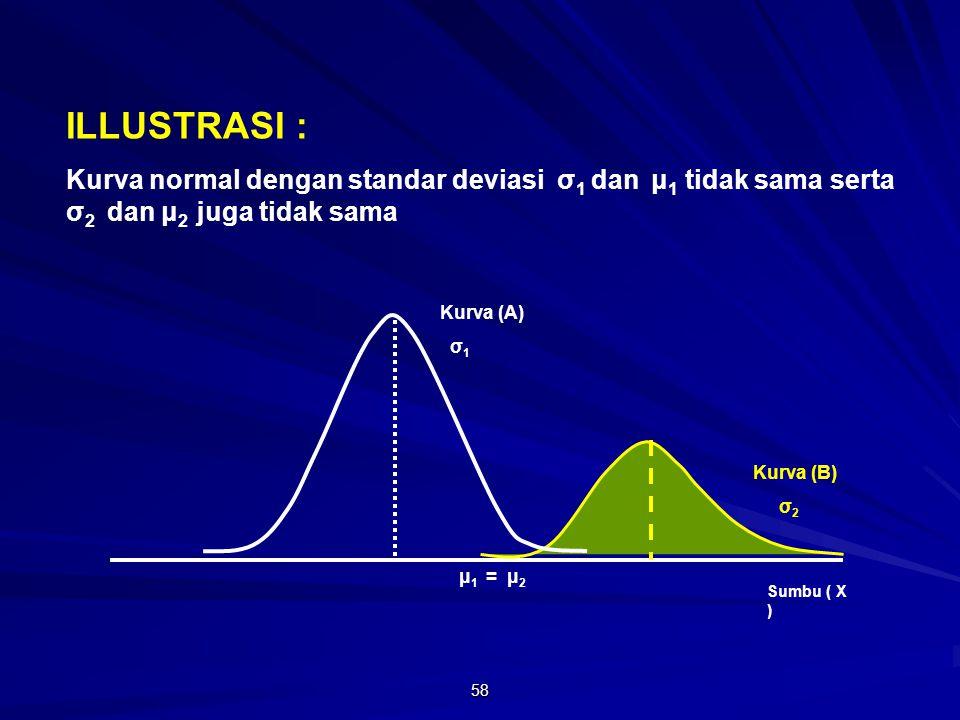 58 μ 1 = μ 2 ILLUSTRASI : Kurva normal dengan standar deviasi σ 1 dan μ 1 tidak sama serta σ 2 dan μ 2 juga tidak sama Sumbu ( X ) Kurva (B) σ 2 Kurva (A) σ 1