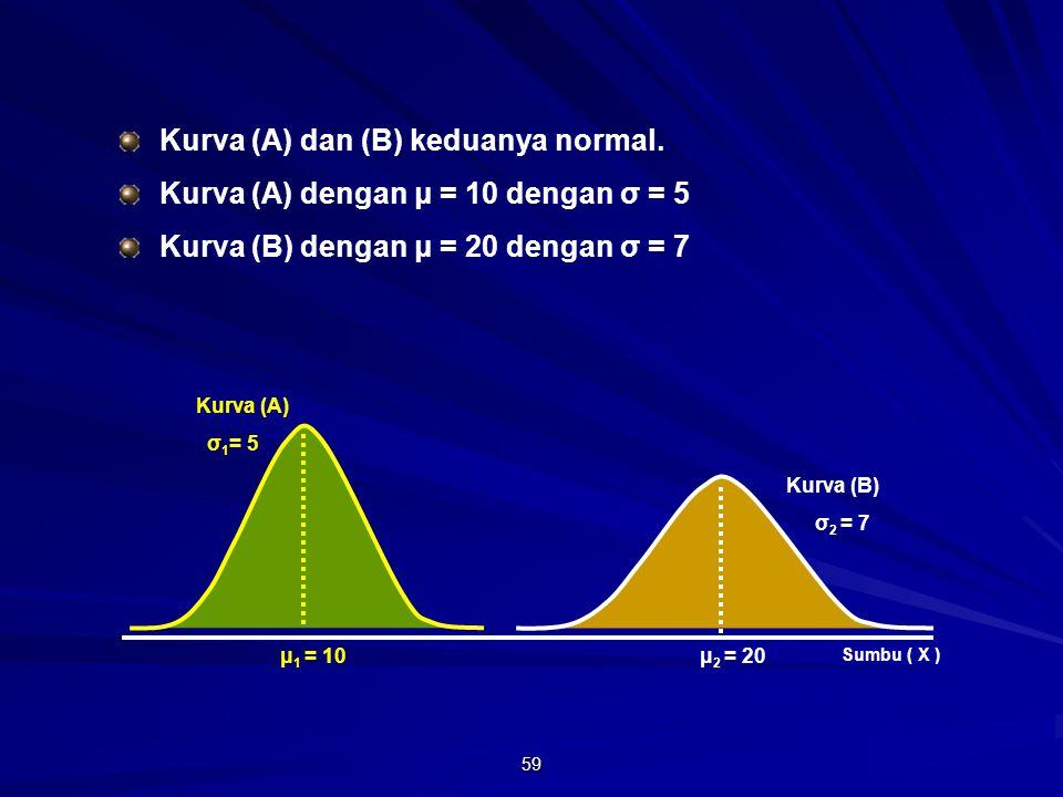 59 μ 1 = 10 Sumbu ( X ) μ 2 = 20 Kurva (B) σ 2 = 7 Kurva (A) σ 1 = 5 Kurva (A) dan (B) keduanya normal.