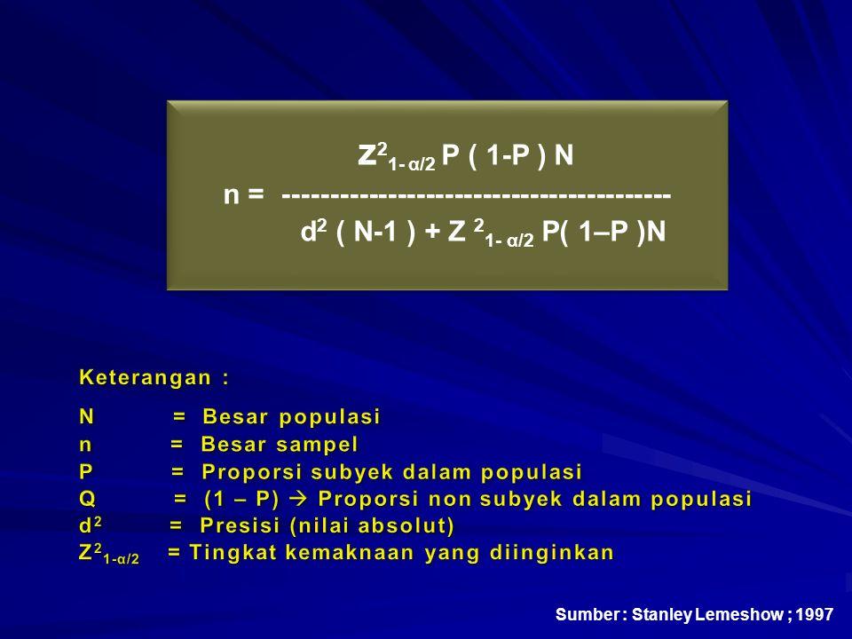 z 2 1- α/2 P ( 1-P ) N n = ----------------------------------------- d 2 ( N-1 ) + Z 2 1- α/2 P( 1–P )N z 2 1- α/2 P ( 1-P ) N n = ----------------------------------------- d 2 ( N-1 ) + Z 2 1- α/2 P( 1–P )N Sumber : Stanley Lemeshow ; 1997